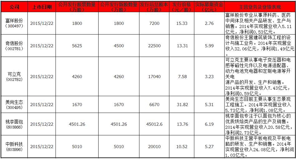 12月22日上市公司信息.png