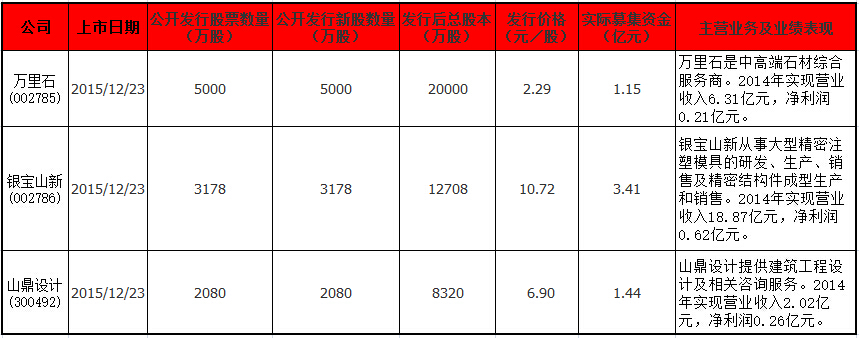 12月23日上市公司信息..jpg