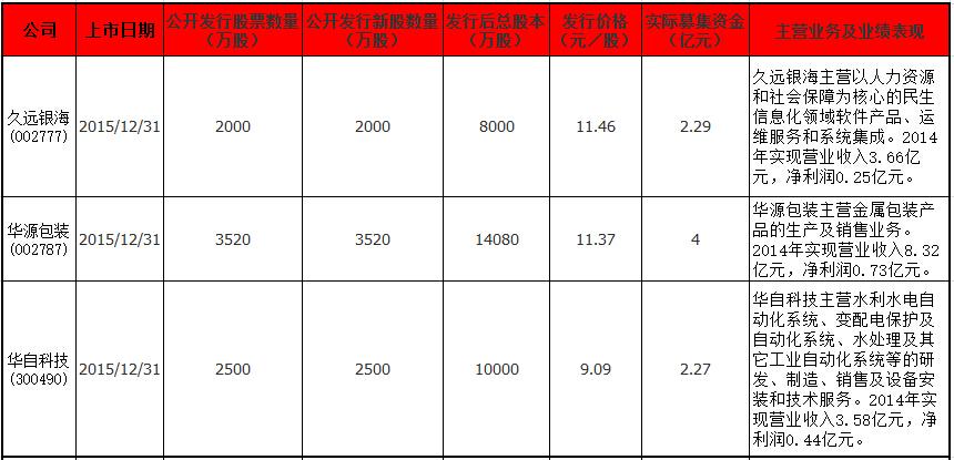 12月31日上市公司信息(一).jpg