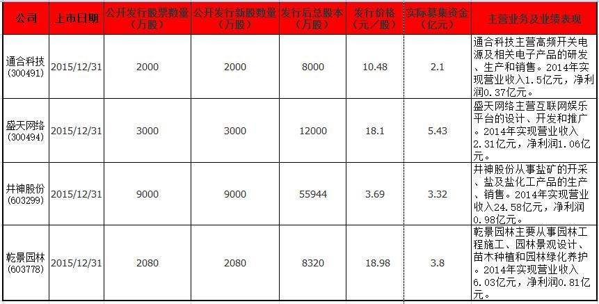 12月31日上市公司信息(二).jpg
