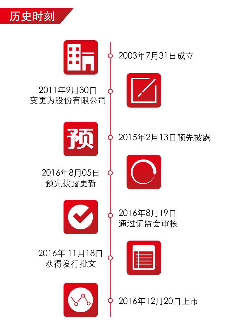 中旗股份-上市海报_03.jpg