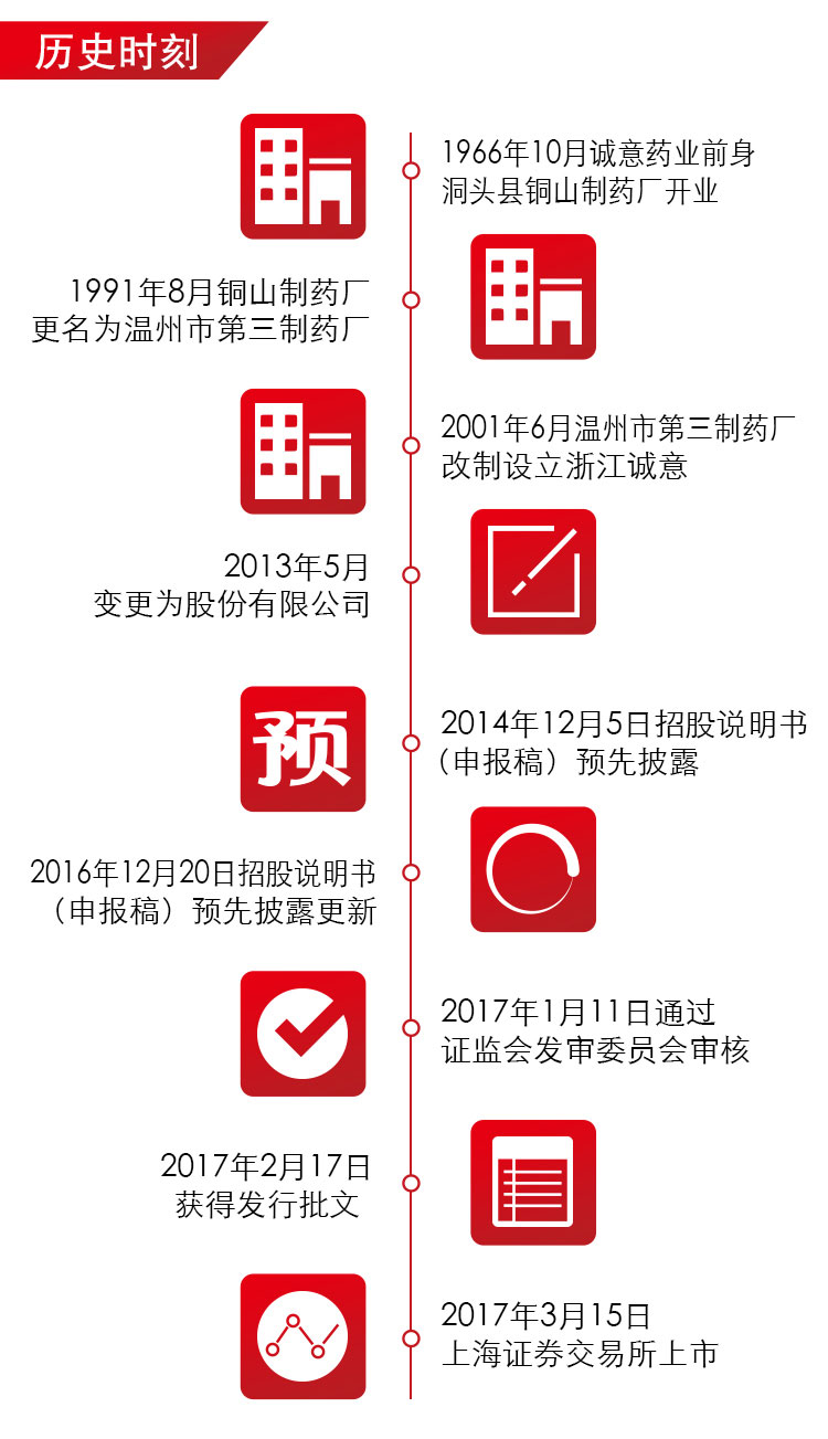 诚意药业-上市海报_02.jpg
