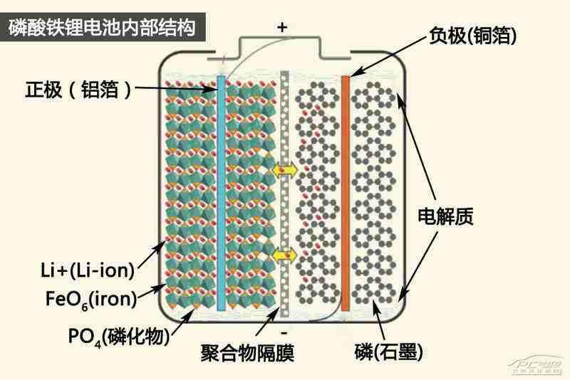 新能源锂电池产业链 且听风吟,坐看云起