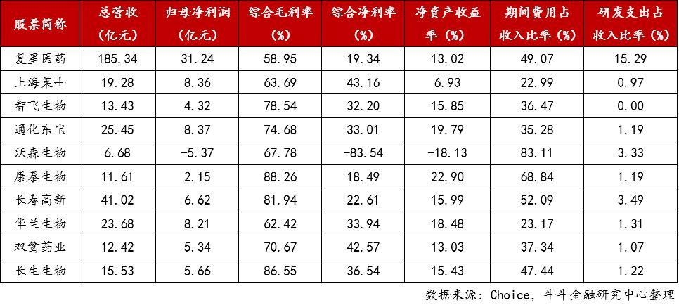 8. 生物制品业绩.jpg