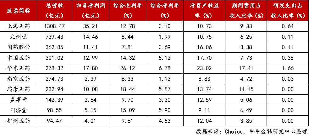 10. 医药商业与医疗服务业绩.jpg