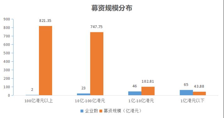 """港股爆发""""上市潮"""",公司急于筹资防""""钱荒""""913.png"""