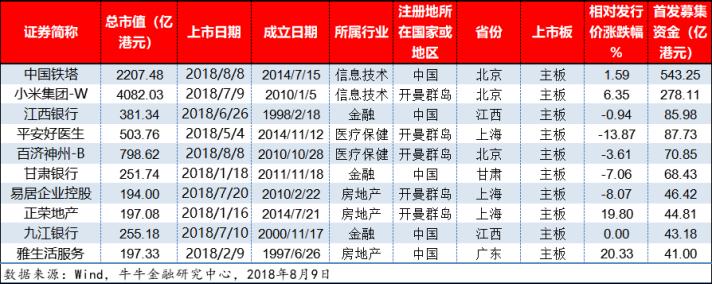 """港股爆发""""上市潮"""",公司急于筹资防""""钱荒""""1061.png"""