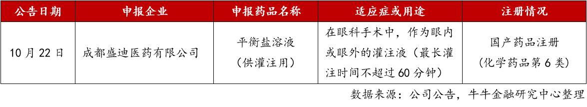 4. 新药注册记录.jpg