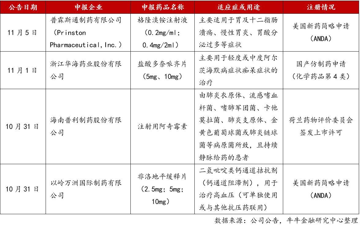 5. 新药注册记录.jpg