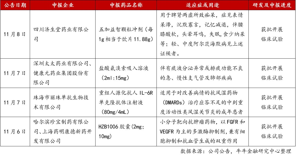 6. 本周新药临床试验记录.jpg
