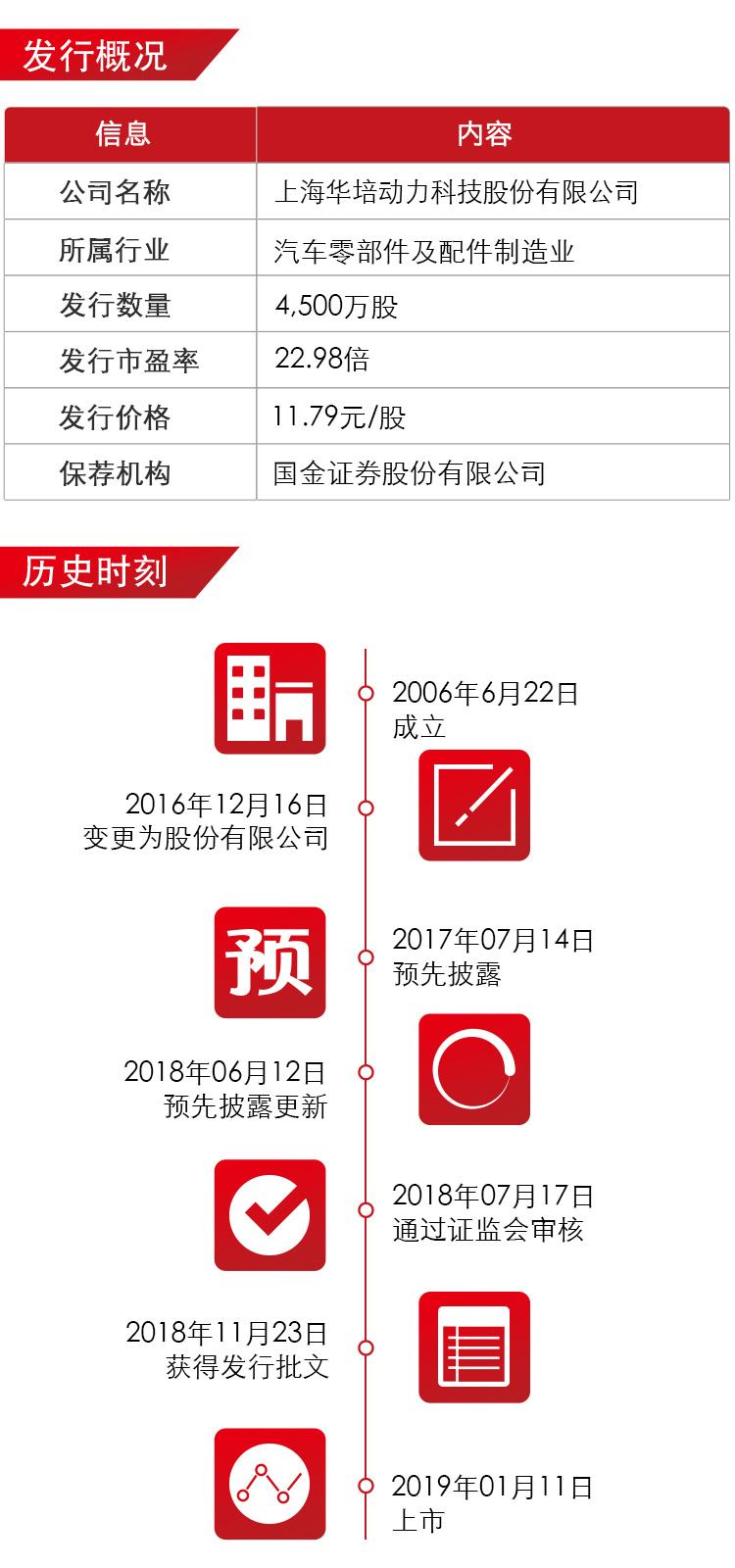 华培动力上市海报02.jpg