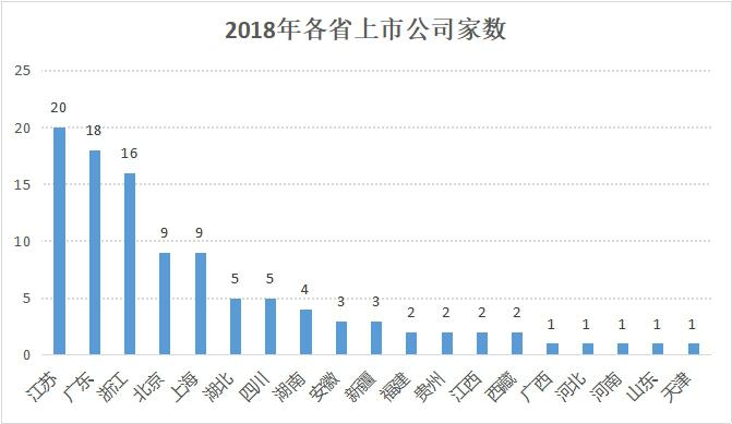 挺过资本市场寒冬,浙企2018年平均每月上市1.3家223.png