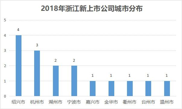 挺过资本市场寒冬,浙企2018年平均每月上市1.3家854.png