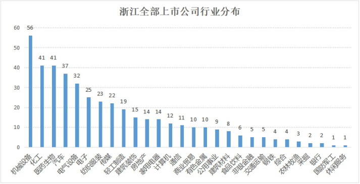 挺过资本市场寒冬,浙企2018年平均每月上市1.3家1064.png
