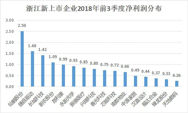 挺过资本市场寒冬,浙企2018年平均每月上市1.3家1208.png