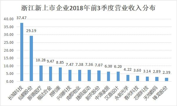 挺过资本市场寒冬,浙企2018年平均每月上市1.3家1342.png