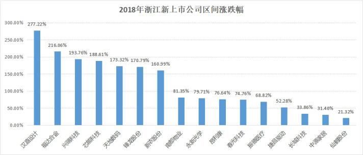 挺过资本市场寒冬,浙企2018年平均每月上市1.3家1502.png