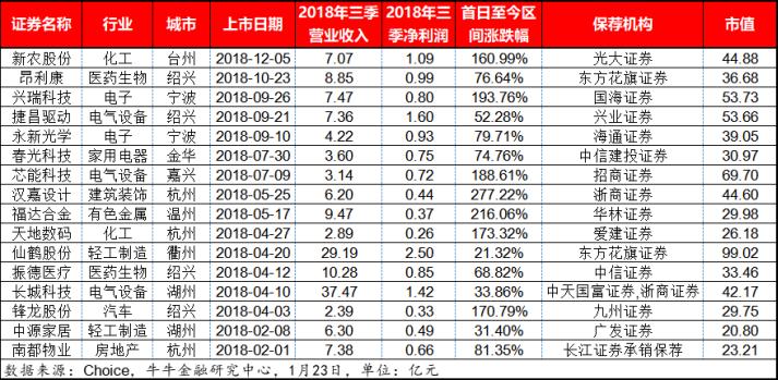 挺过资本市场寒冬,浙企2018年平均每月上市1.3家2623.png