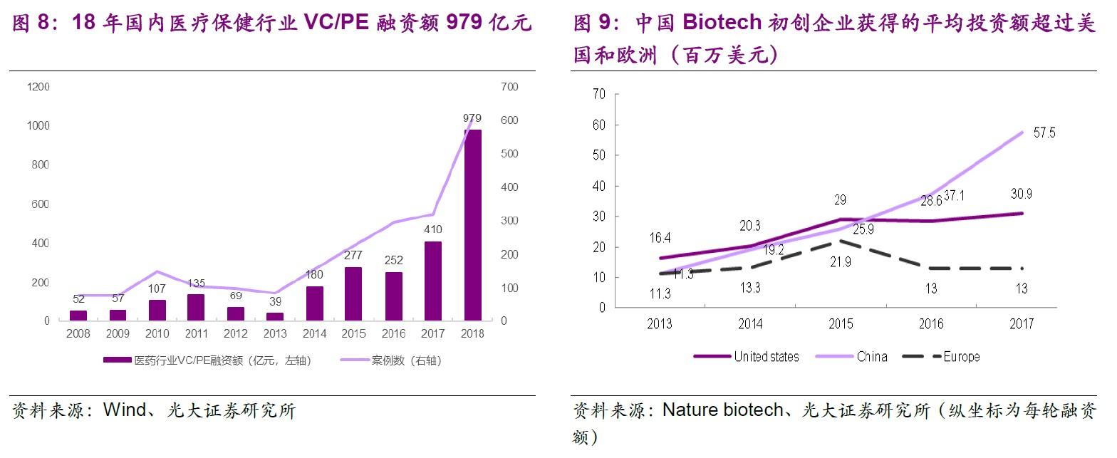 2. 生物科技初创企业投资情况.jpg