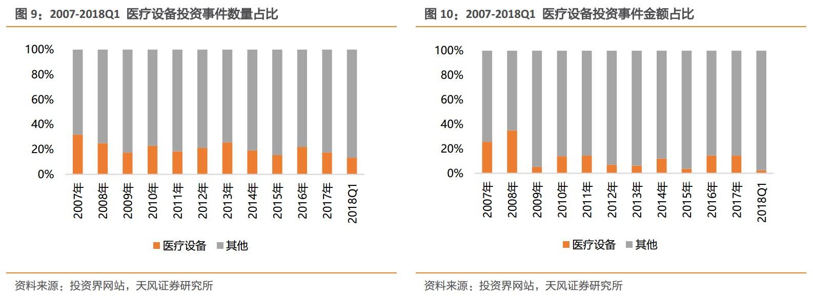 3. 清科统计数据:医疗设备行业股权投资情况.jpg