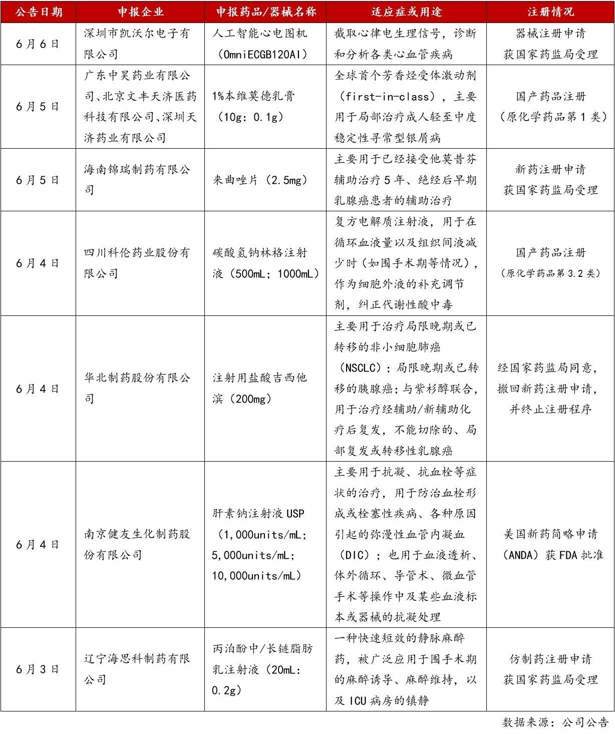 7. 本周新药注册进展记录.jpg
