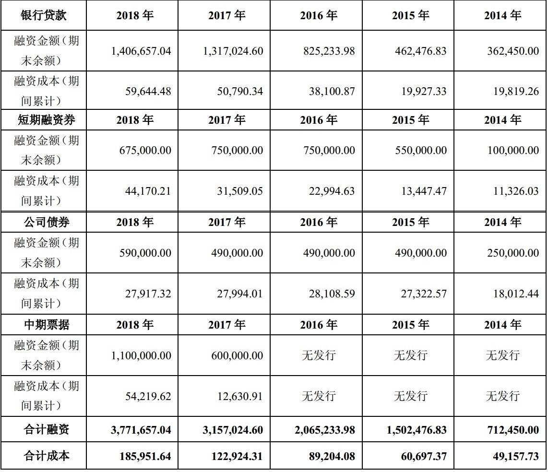 6. 康美药业历年各类融资工具使用明细.jpg