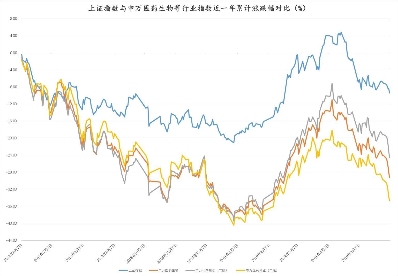 1. 近一年大盘及行业走势对比.jpg