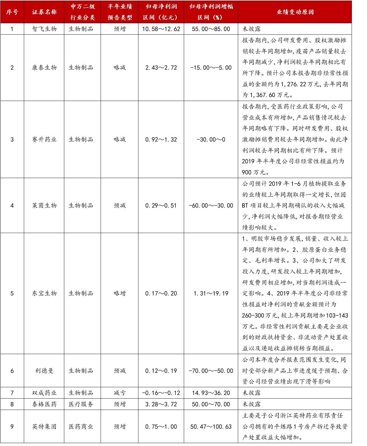 """4. """"非药""""板块业绩预告(9家).jpg"""