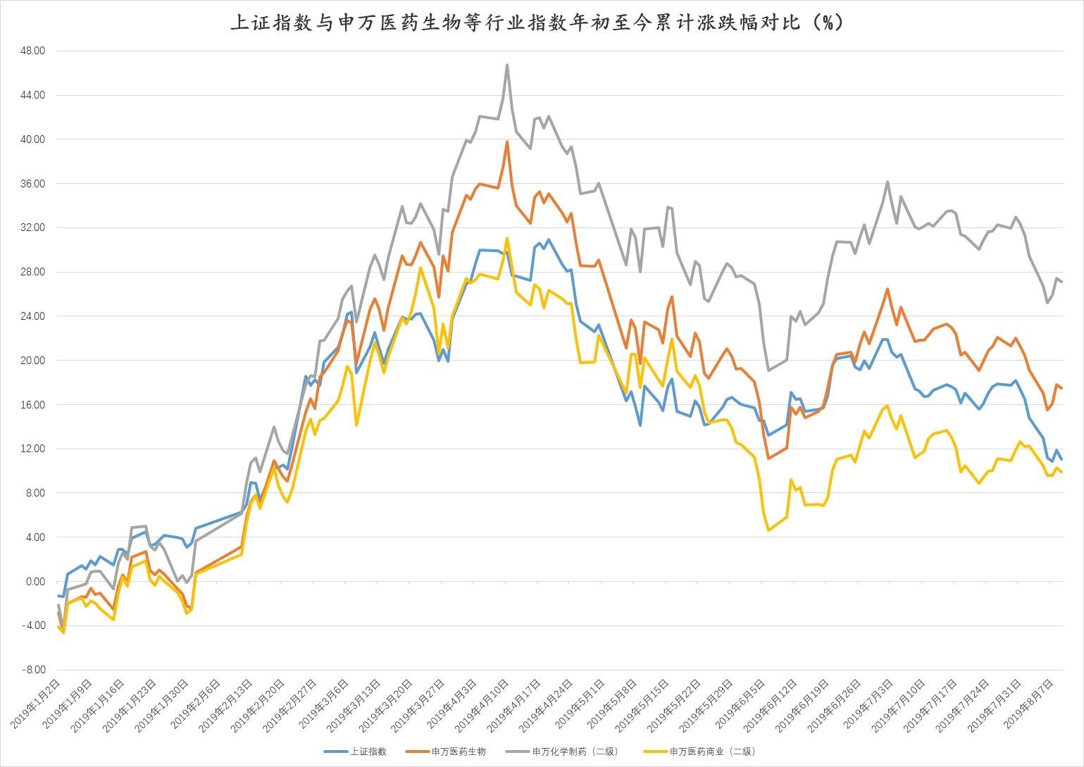 1. 年初至今大盘及行业指数走势对比.jpg