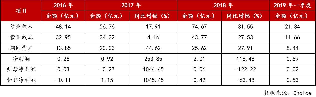 5. 东北制药近三年财务数据.jpg