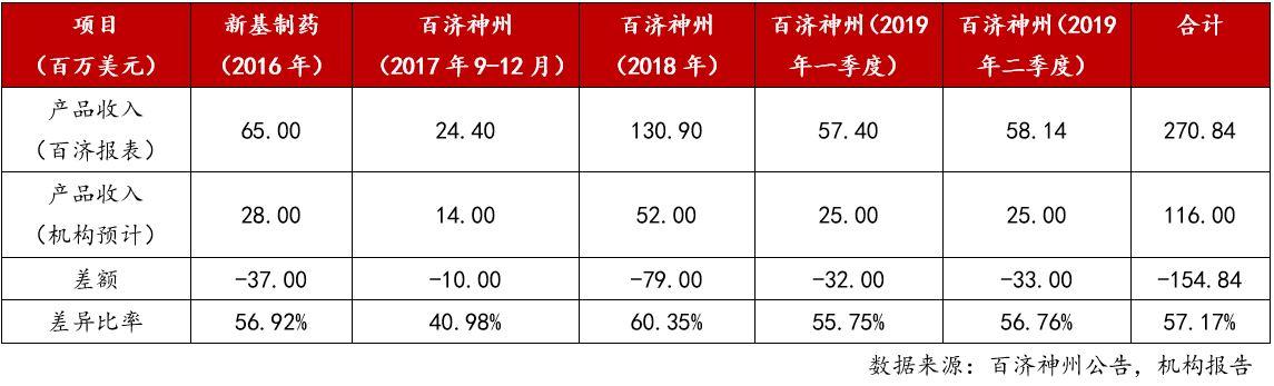 7. 百济神州收入对比.jpg