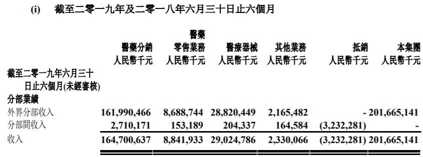 5. 国药控股营收构成.jpg