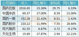 4. 国药旗下六大上市公司平台营收净利润.jpg